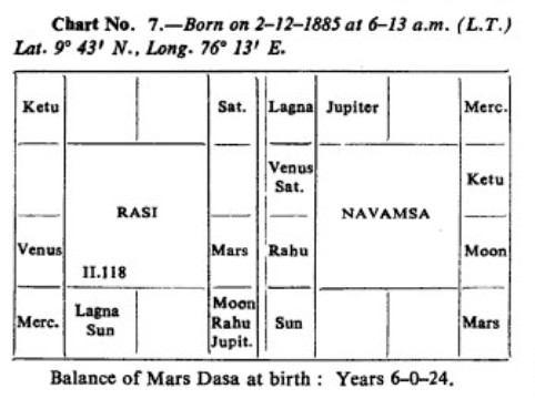 《How<wbr>to<wbr>judge<wbr>a<wbr>horoscope》3.寿命