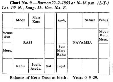 《How<wbr>to<wbr>judge<wbr>a<wbr>horoscope》4.2关于1宫的其他要点